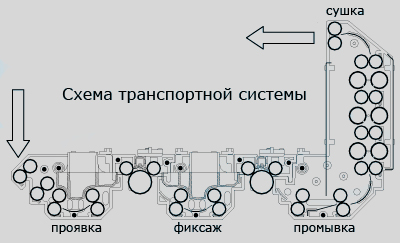 схема прохождение рентгеновской пленки